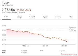亚太股市全线下跌 欧美股市连续收涨创新高